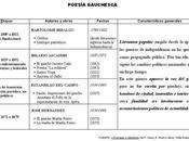 poesía gauchesca (según Borges)