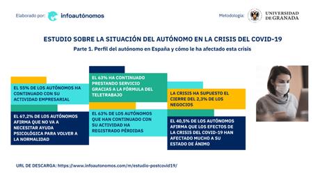 Infoautónomos y la Universidad de Granada lanzan un estudio sobre la situación del autónomo en la crisis del COVID-19