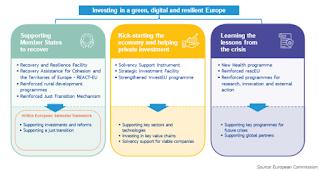 NEXT GENERATION EU: el nuevo instrumento de reconstrucción europeo