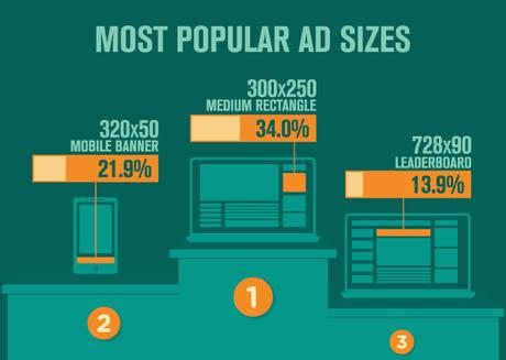 Los mejores tamaños para tus anuncios en la red de Display de Google