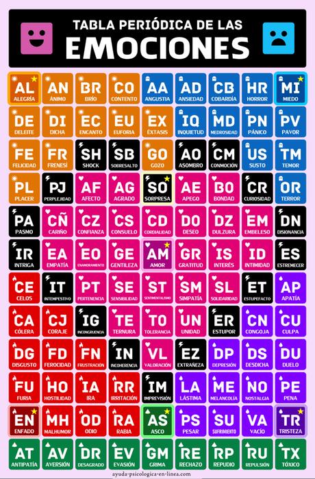 tabla periódica de las emociones