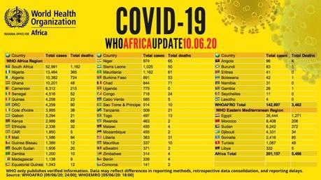 COVID-19: África supera la barrera de los 200.000 casos