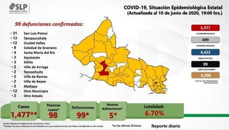 98 nuevos casos de COVID-19 registra SLP este día