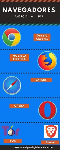 Navegadores-Browsers para teléfonos móviles Iphone-Android