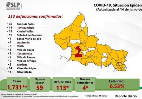 San Luis Potosí se va acercando a los 2 mil casos de COVID-19