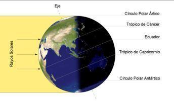 2020: Llega el verano al Hermisferio norte y el invierno al Hemisferio sur