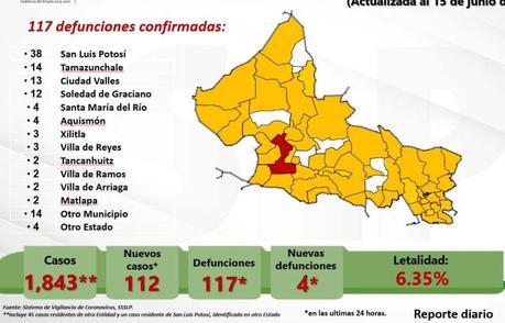 Este martes SLP registra 112 nuevos casos de COVID-19