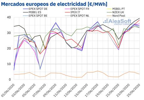 AleaSoft: Los precios de los mercados eléctricos siguen por encima de 30 €/MWh por el aumento de la demanda