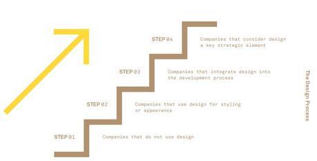 ¿Cómo agrega valor el diseño a una economía?