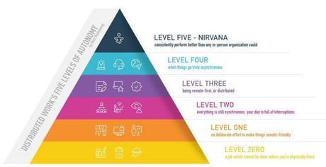 Los 5 niveles de autonomía del trabajo distribuido