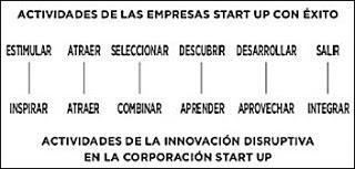 La última moda en innovación: el intraemprendimiento.