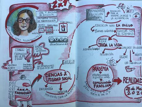 Los jueves On Air: de lecturas, reflexiones y charlas en el confinamiento a visual thinking ilustrados