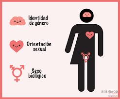 ¿Es el sexo binario? ¿En qué sentido?