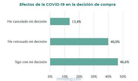 decision compra vivienda
