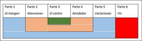 La estructura de «Homenaje», de Jorge Guillén