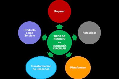Mercedes Herranz, Tipos de negocio economía circular, nuevos modelos de negocio