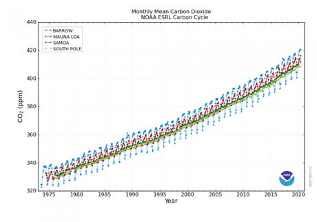 Junio 2020 establece récord como el segundo mes más cálido entre sus análogos ¿Por qué ocurre esto en los últimos meses, cuando muchos pensaban que con el confinamiento por el  COVID19 las temperaturas globales descenderían?