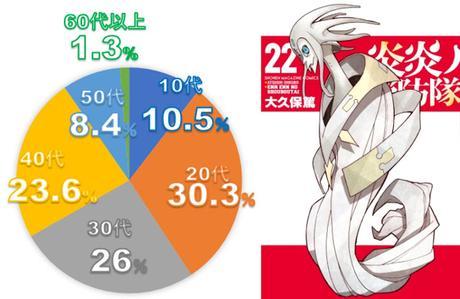 Top 10 animes más afamados del verano 2020