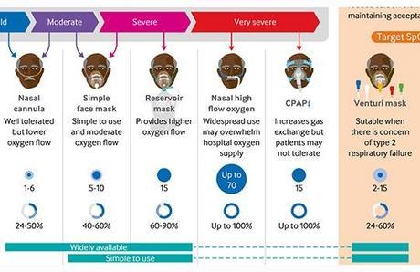 Insuficiencia respiratoria y soporte no invasivo en COVID-19
