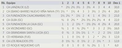 El Lanzaloe de la isla de Lanzarote, Campeón de Canarias por Equipos 2020