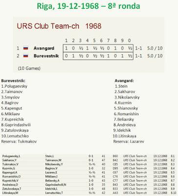 8ª ronda del Campeonato de la U.R.S.S. por Equipos, Riga - 1968