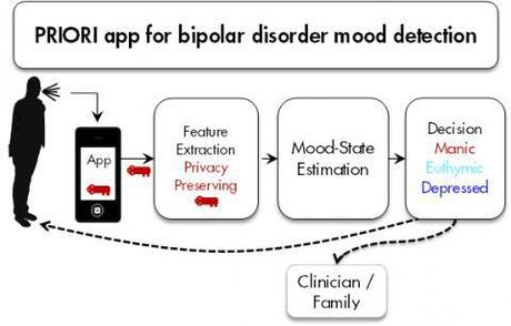 Una aplicación de Android para ayudar a las personas con trastorno bipolar