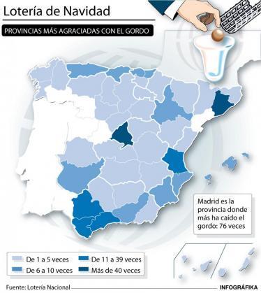 Gordo navidad en Extremadura