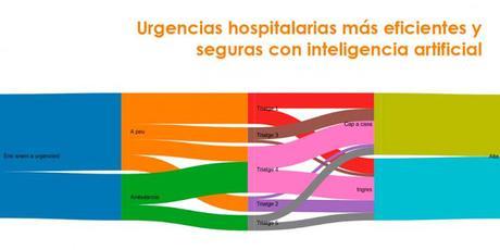 Urgencias hospitalarias más eficientes y seguras con inteligencia artificial