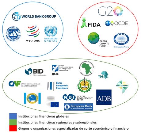 Breve historia de las instituciones financieras internacionales
