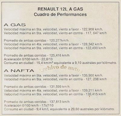 Renault 12 L con GNC