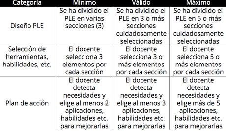 Conviviendo entre entornos personales de aprendizajes: Curso Espiral de GSuite for Education: Aplicación y uso en el aula.
