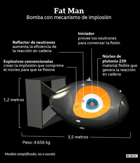 Las distintas partes que componían la bomba Fat Man