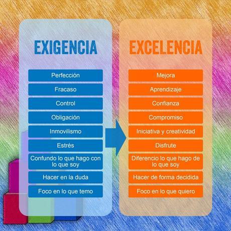 Exifencia versus excelencia: ¿Cuál es la diferencia para liderar mejor?