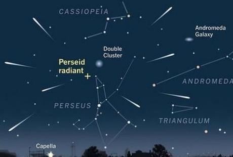 Observatorio virtual: Observar estrellas fugaces