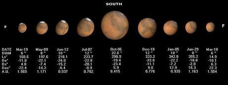 Para cuando termines de leer éste titular, estarás a unos 40 kilómetros más cerca de Marte…y a casi 500 kilómetros cuando leas el artículo completo