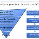 Identificar al cliente ideal y preparar una estrategia de...