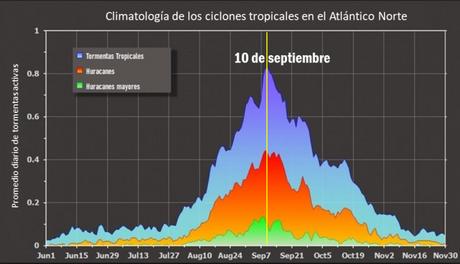 ¿Sabías que hoy es el día donde históricamente se han registrado más tormentas activas durante una temporada en la cuenca del Atlántico Norte? Y el panorama actual lo demuestra