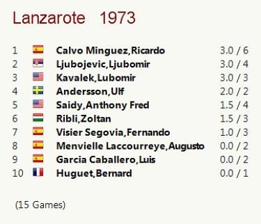 ¡Y sonó la flauta!, Angel Fernández Campeón de España de 1967