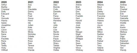En la temporada de huracanes del Atlántico 2005, se agotaron los 21 nombres asignados en la lista. Este año, estamos a un paso de que eso suceda ¿qué haríamos en ese caso?