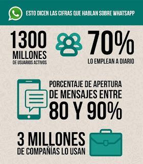 Características de Whatsapp Business