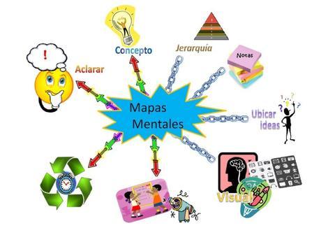 Mapas mentales: Qué son, para qué sirven y cómo hacerlos