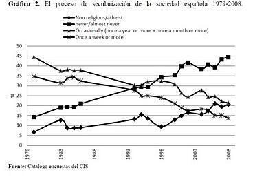 Iglesia y religión en España, ya no son lo que eran. (3)