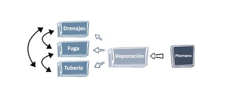 Teoría Del Plomero, Impermeabilización Y Tejido Interno