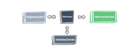 Teoría Del Plomero