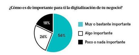 El 78% de los autónomos y pequeñas empresas españolas no saben cómo digitalizarse, según estudio de GoDaddy