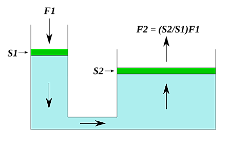 funcionamiento de gato hidraulico