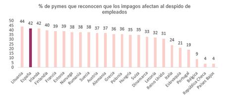 Los impagos, la razón de los despidos en 4 de cada 10 empresas españolas según Intrum