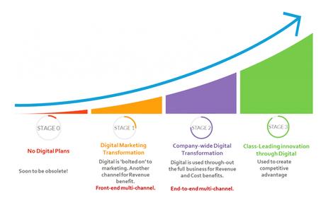 Etapas de la transformación digital