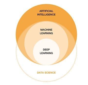 Relación entre la Inteligencia Artificial y el Big Data