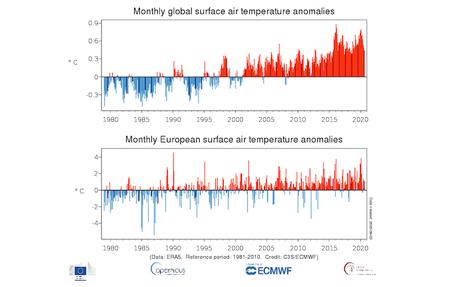 La humanidad está perdiendo la carrera contra el calentamiento global
